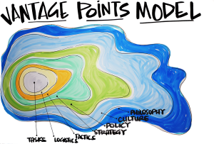 The Vantage Points Model represents the seven shells of context from philosophy to task that must be in place for enterprises to maintain homeostasis (MG Taylor).