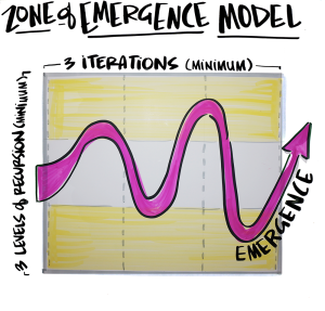 The Zone of Emergence has three distinct dimensions – boundary rules, recursion, and iteration – that have to be integrated as a system. When the proper conditions are created Group Genius can occur – not by default or accident, by focused human effort (MG Taylor).